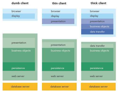 Dumb Client vs. Thin Client vs. Thick Client