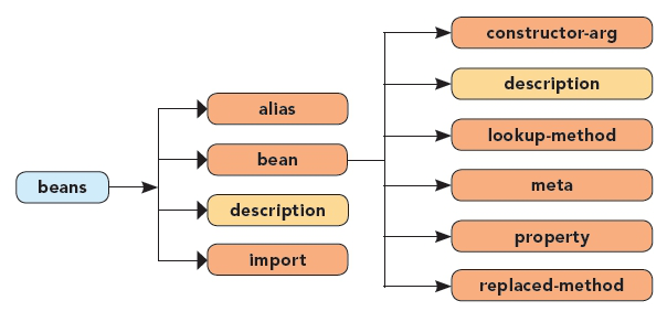 Bean Namespace Diagram