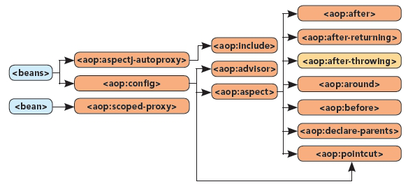 AOP Namespace Diagram