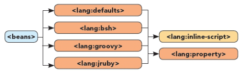 Lang Namespace Diagram