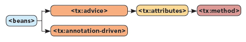 TX Namespace Diagram