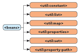 Util Namespace Diagram