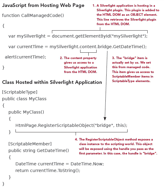 Silverlight Example Code