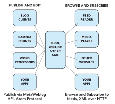 Publish and Subscribe Diagram
