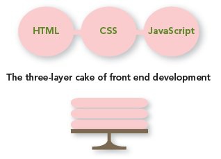 Front-End Development Cake Model