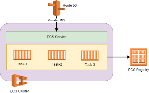 Microservices on AWS Fargate - DZone Microservices