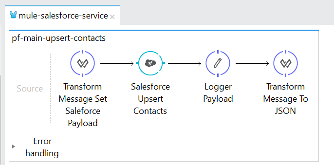 Mulesoft Salesforce Integration: Using Upsert and Query