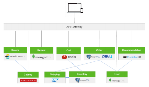 The Role of API Gateways in API Security - DZone Integration