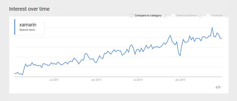 Xamarin Popularity