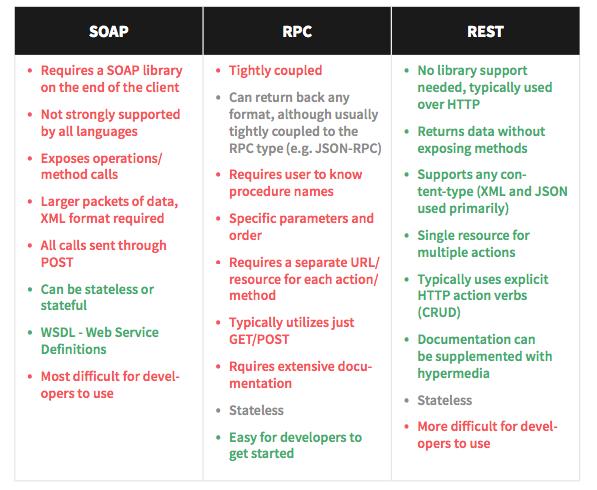 Designing a Usable, Flexible, Long-Lasting API - DZone