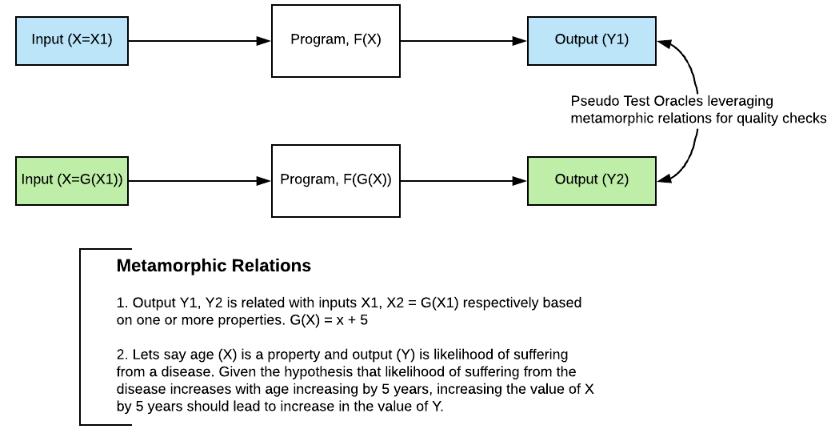 QA: Blackbox Testing for Machine Learning Models - DZone AI