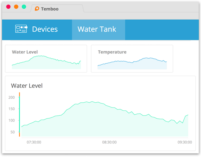 Create Temperature Sensor Data Graphs With Temboo - DZone IoT