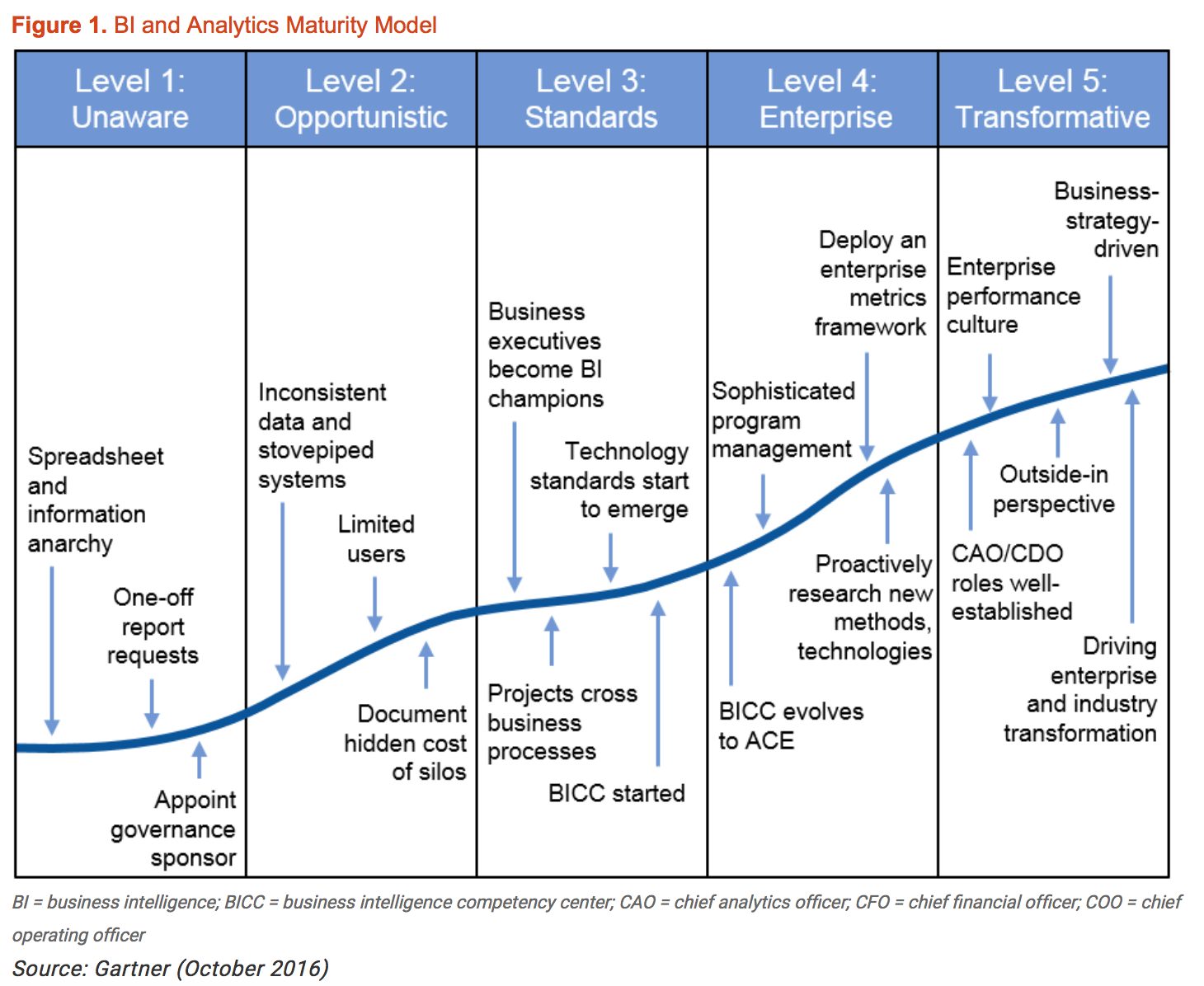 Business Intelligence Maturity Model - DZone Big Data