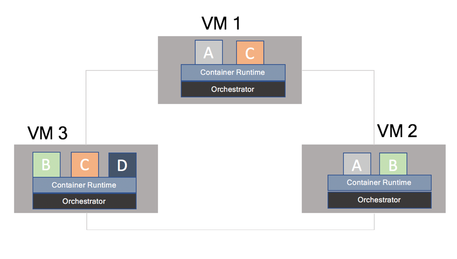 high-level topology of containerized microservices running on an orchestrator on VMs