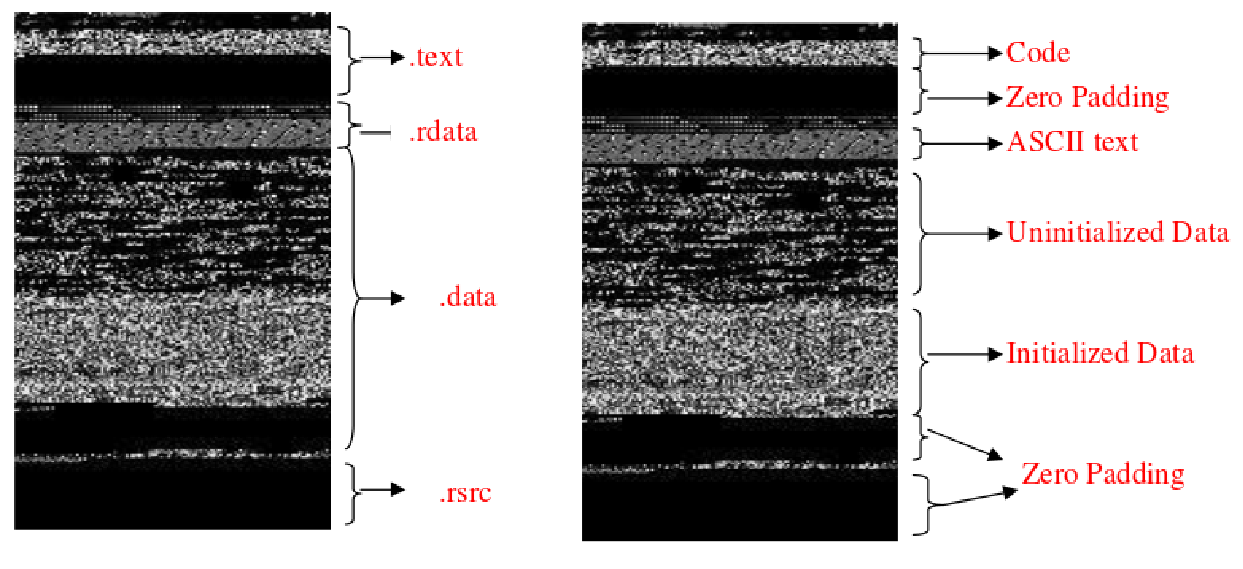 Malware Detection With Convolutional Neural Networks in Python