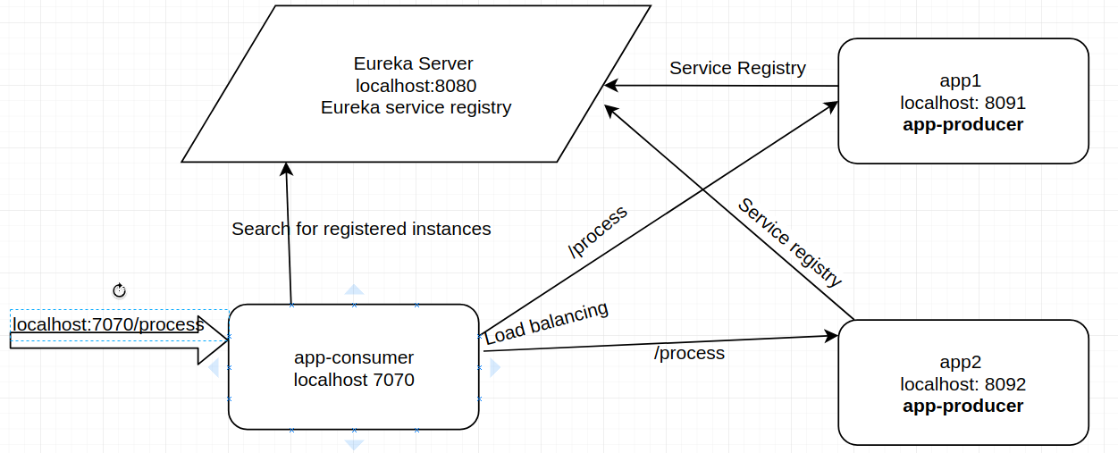 Service Discovery and Client-Side Load Balancing With Eureka and