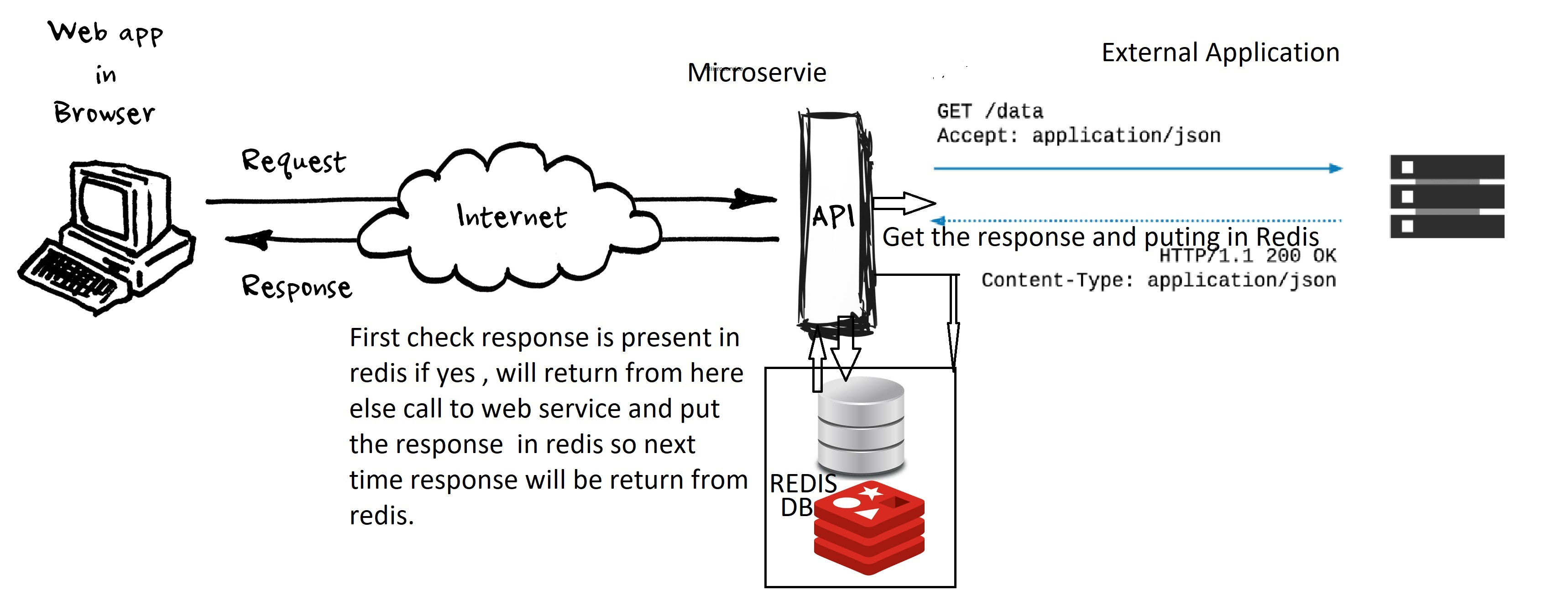Implementation of Redis in a Microservice/Spring Boot Application