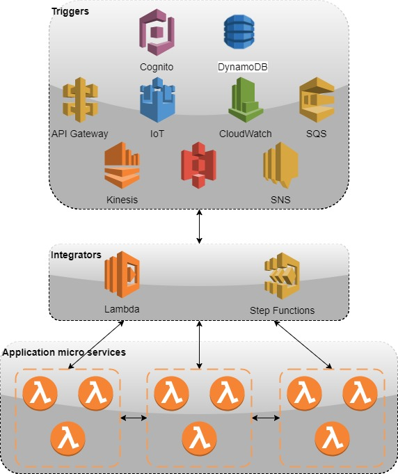 Aws Microservices Tutorial