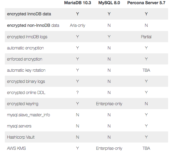 Comparing Data At-Rest Encryption Features for MariaDB