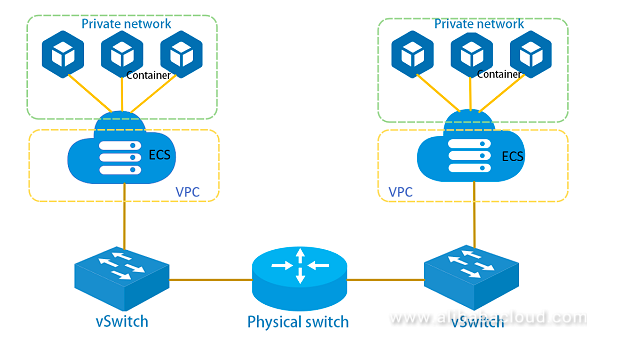 Best Practices of ECS Container Network Multi-NIC Solution - DZone Cloud