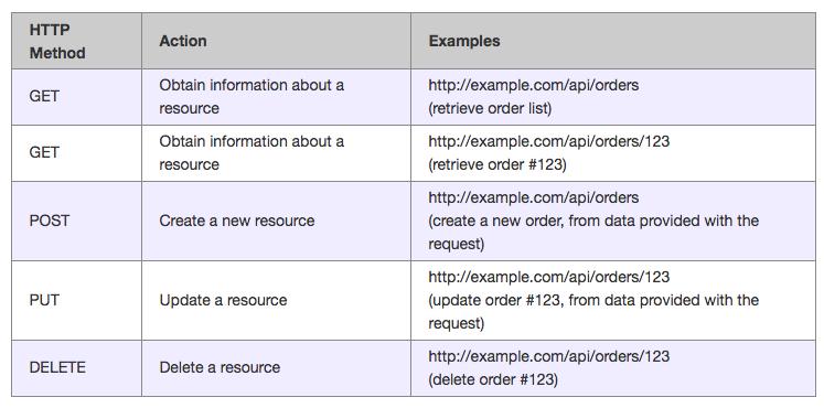 Subscriptions rest api documentation wp rest api v1.