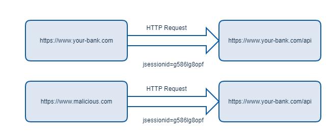 Basics of CORS (Cross-Origin Resource Sharing) - DZone Security