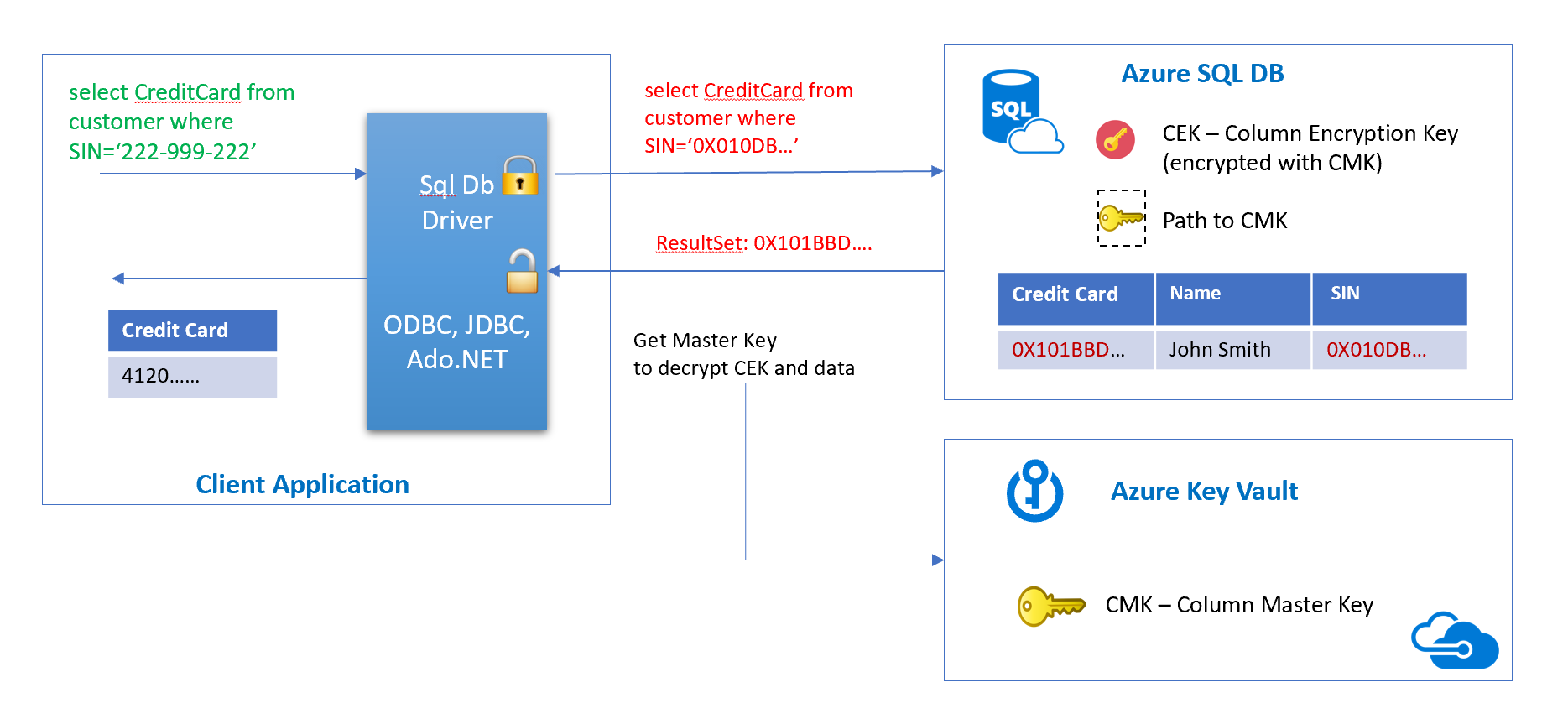 Azure SQL with PCF Spring Boot Applications (Part 2