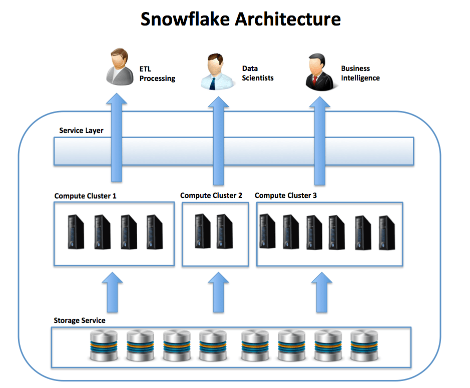 Performance Caching in a Snowflake Data Warehouse - DZone Performance