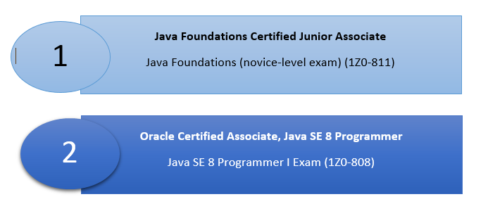 My OCAJP Java Certification Success Story - DZone Java