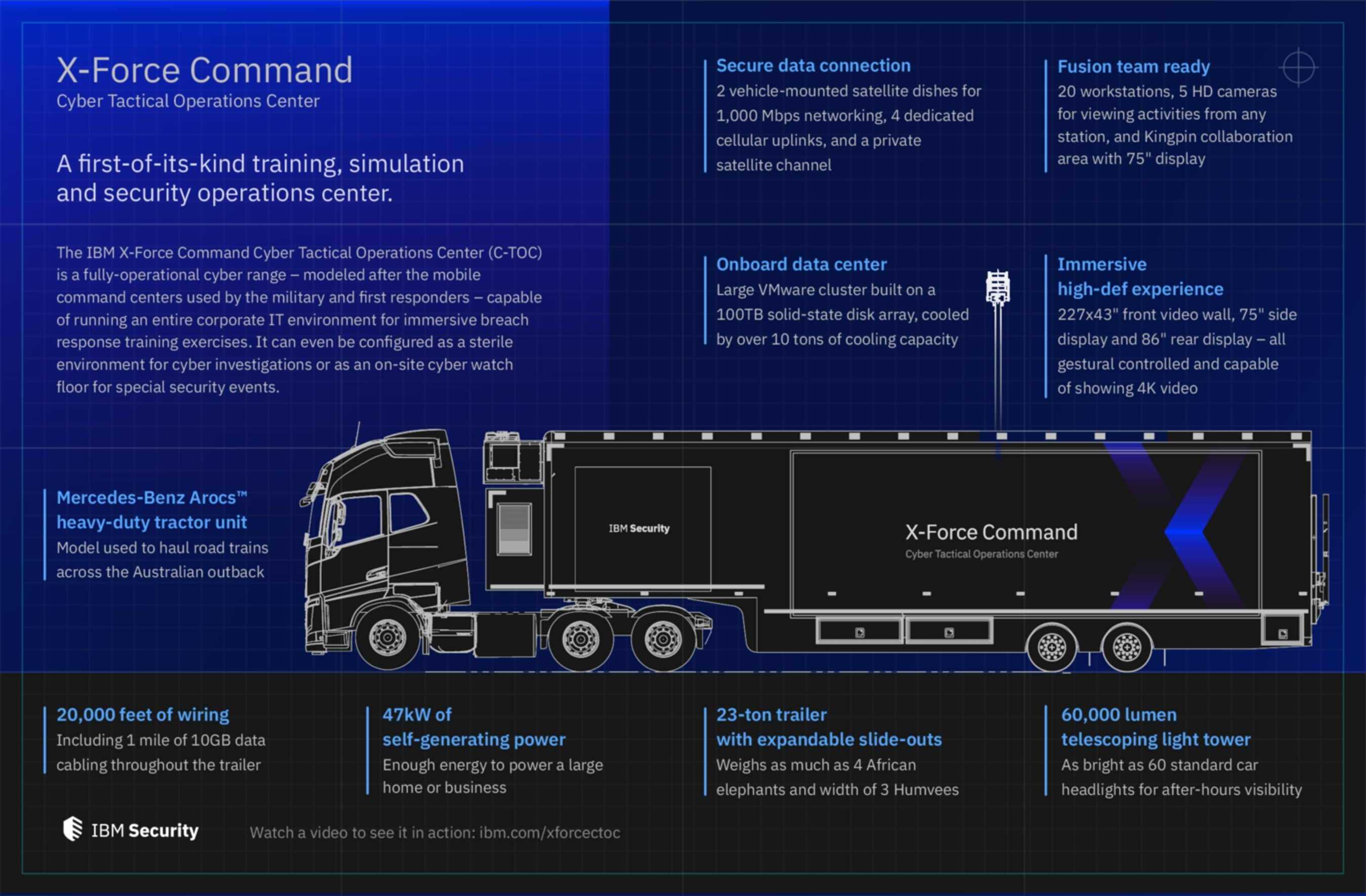 Ibm Has Created A Mobile Tactical Operation For Cybersecurity Commercial Motor Wiring Image Title