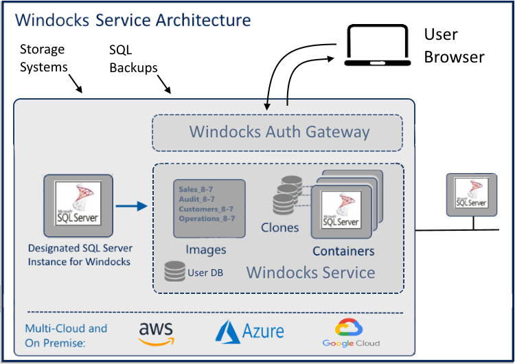 SQL Server Containers With SSRS - DZone Cloud
