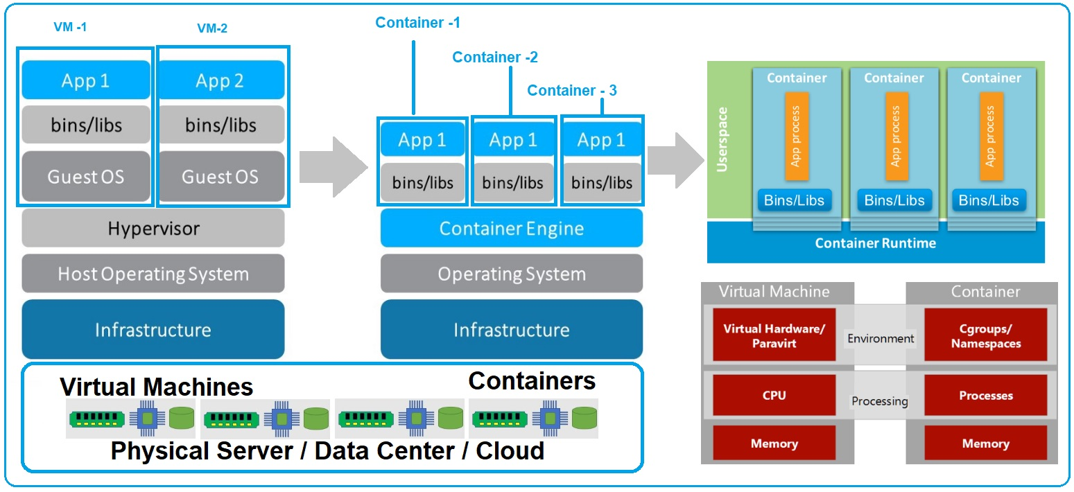 Docker Containers and Kubernetes: An Architectural