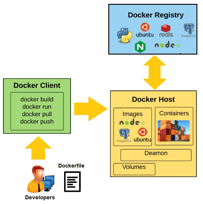 Docker Containers and Kubernetes: An Architectural Perspective