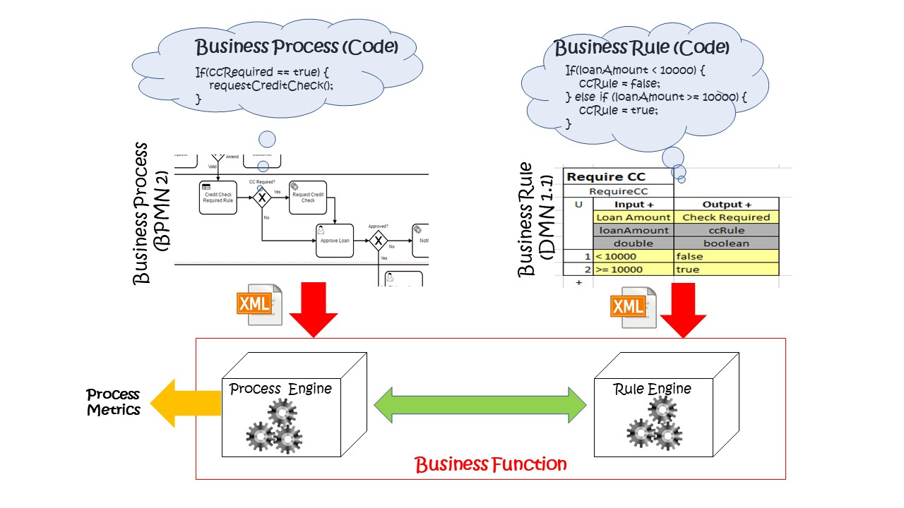 Implementing a BPM Solution for Service Organizations