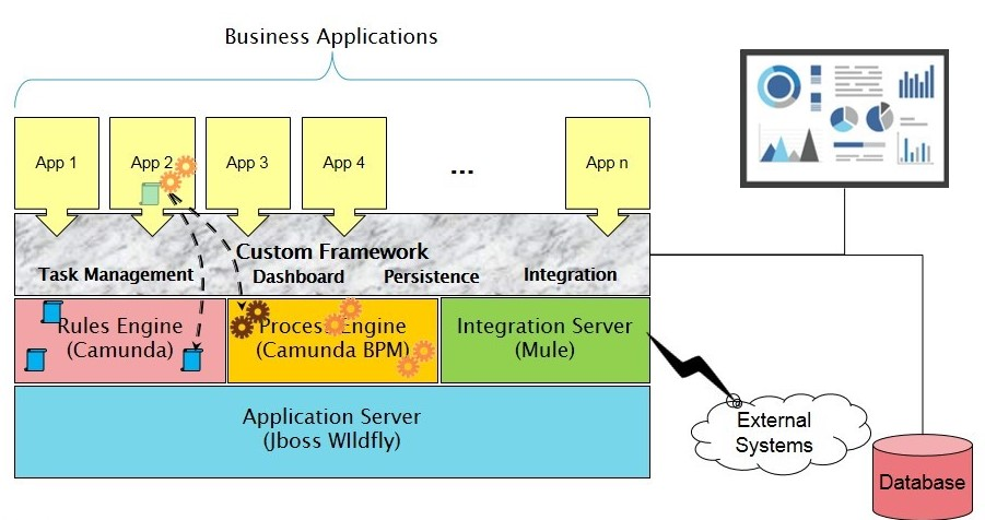 Architecture for Process Automation