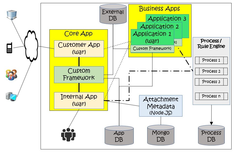 Process Application Deployment View