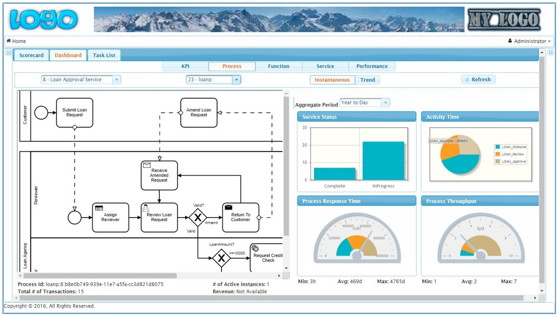 Process Dashboard View