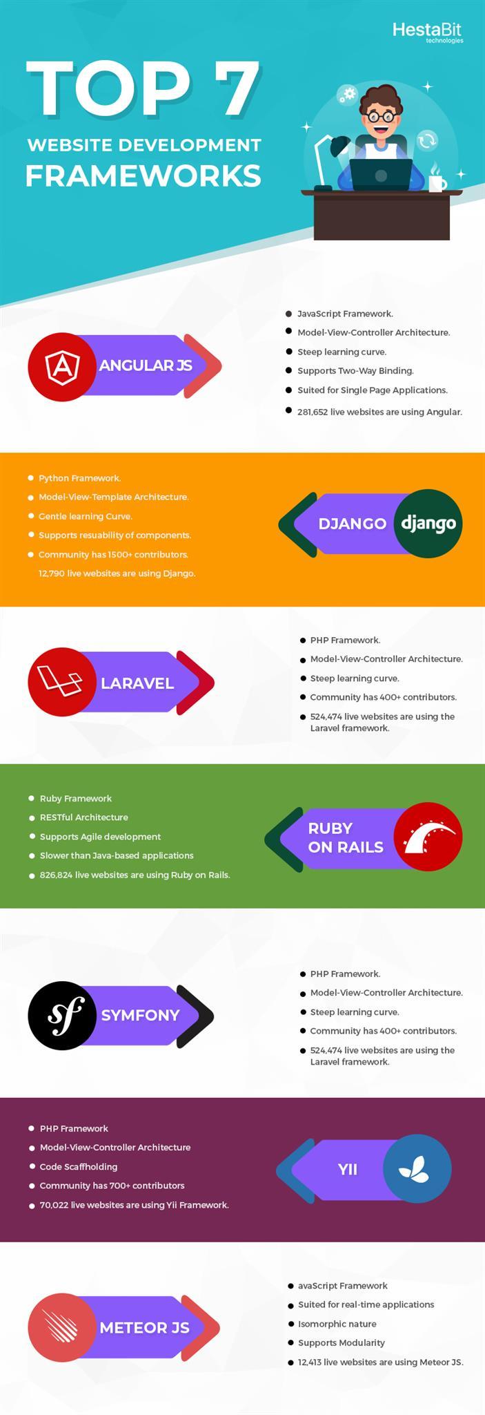 Java Web Development Framework 2018 10 Best Java Web