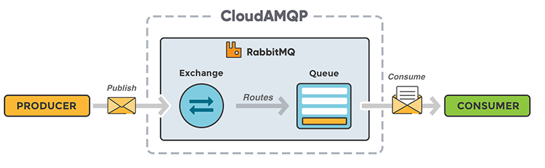 Message Producer and Consumer Using Golang on CloudAMQP