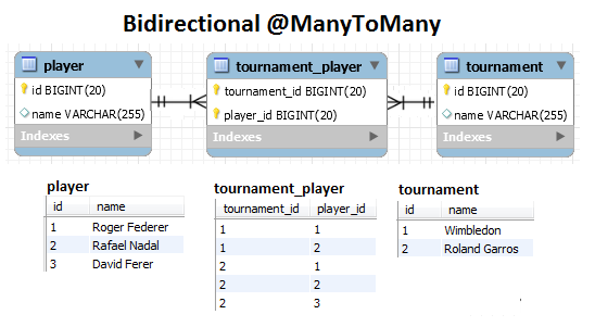 How to Write an Efficient Bidirectional @ManyToMany Association