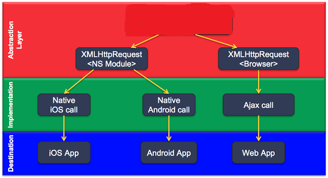 Building Mobile Apps With Angular or Vue js and NativeScript {N