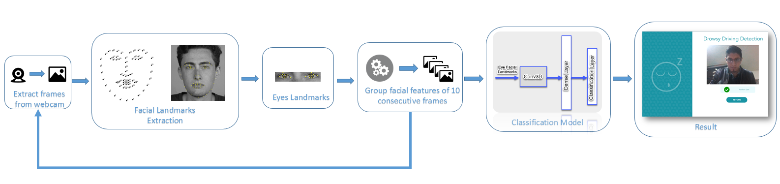 Drowsy Detection Using Facial Landmarks Extraction and Deep Neural