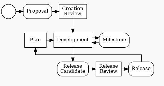 Eclipse Foundation Specification Process Diagram