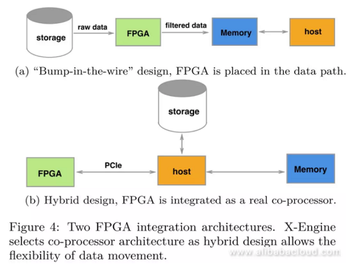 When Databases Meet FPGA: Achieving 1 Million TPS With X-DB