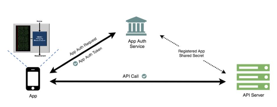 Mobile Apps, APIs, and Secrets - DZone Web Dev