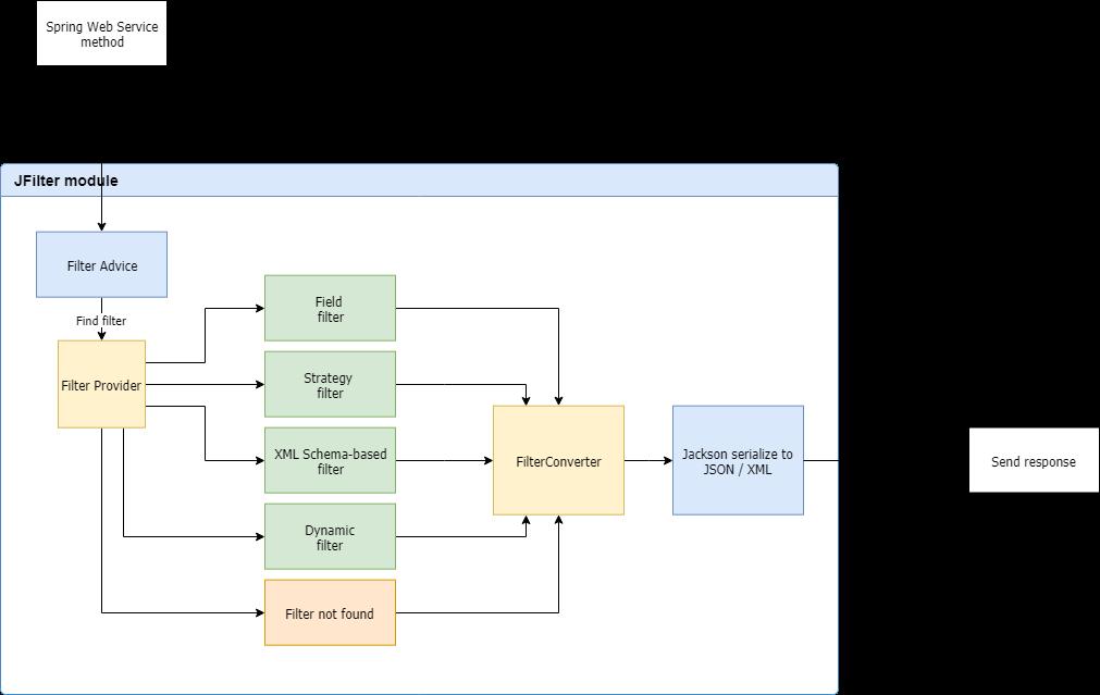 Jackson Json Api Diagram - Today Wiring Schematic Diagram