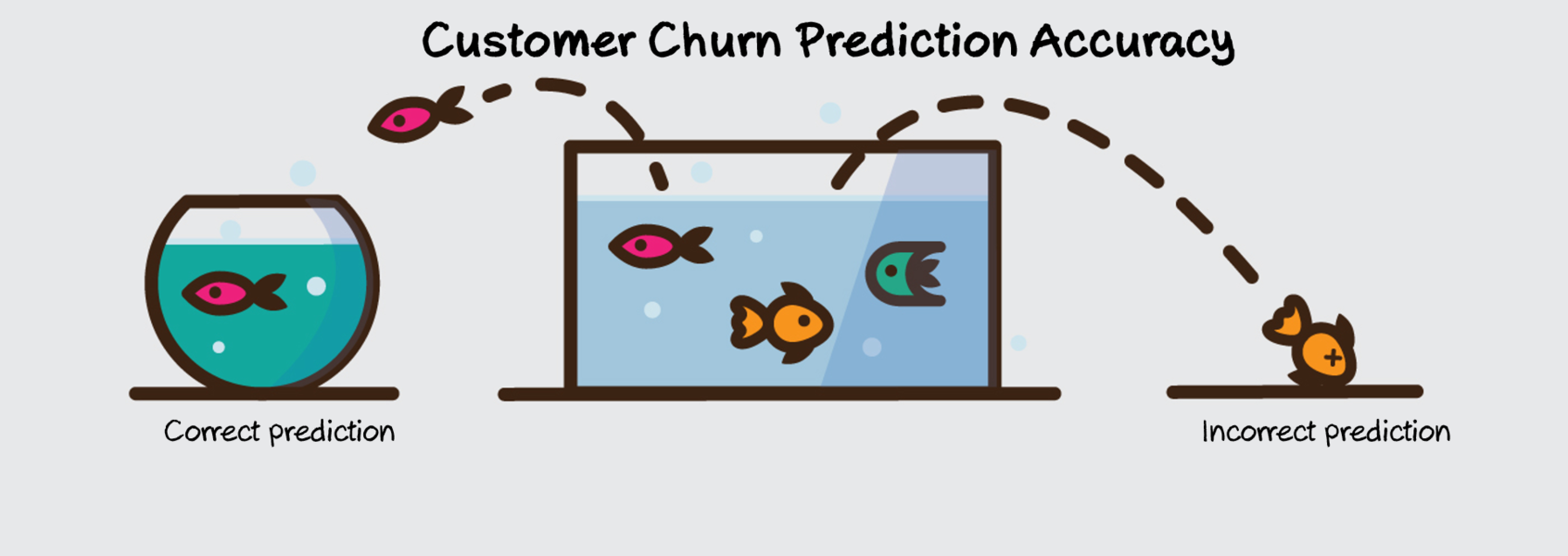 How Do You Measure If Your Customer Churn Predictive Model
