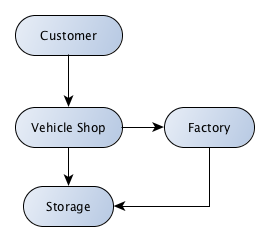 Img.1.: A VehicleShop project schema