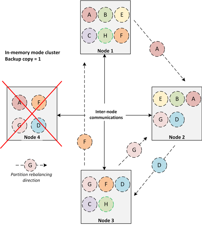 Apache Ignite Baseline Topology by Examples - DZone Big Data