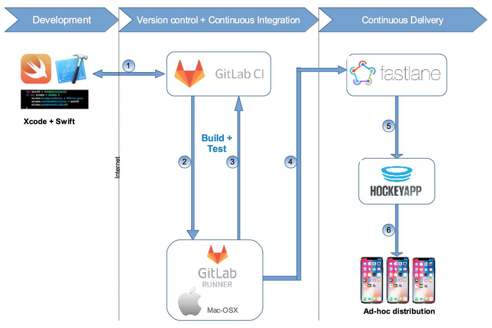 iOS Project (CI/CD): Integrating GitLab-CI, Fastlane